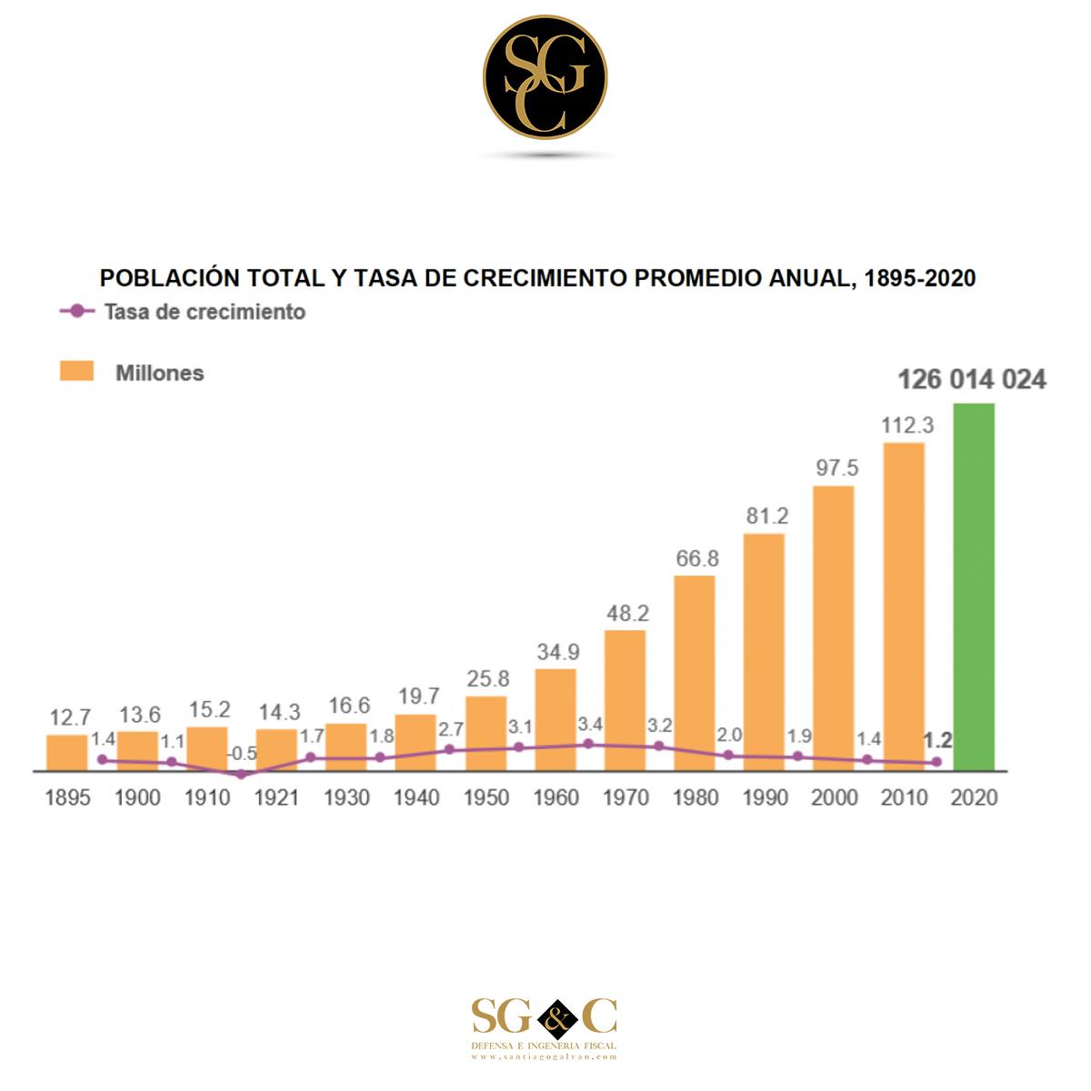 CENSO de Población y Vivienda 2020 (resumen INEGI)